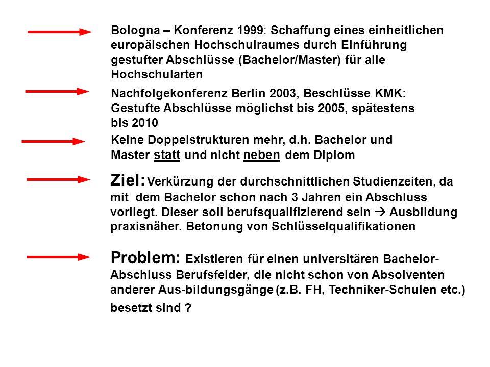 Bologna – Konferenz 1999: Schaffung eines einheitlichen europäischen Hochschulraumes durch Einführung gestufter Abschlüsse (Bachelor/Master) für alle Hochschularten