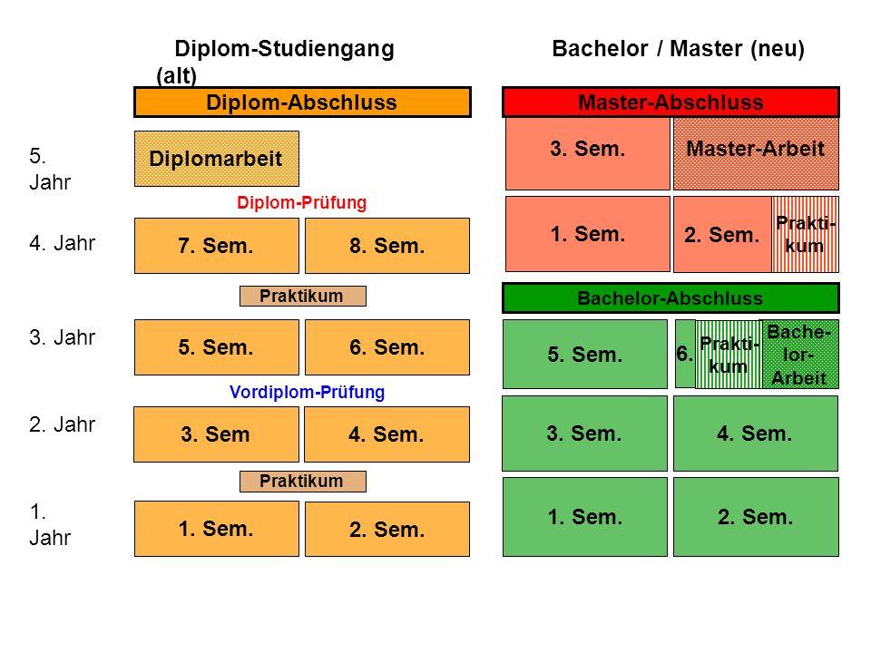 Bachelor / Master (neu)