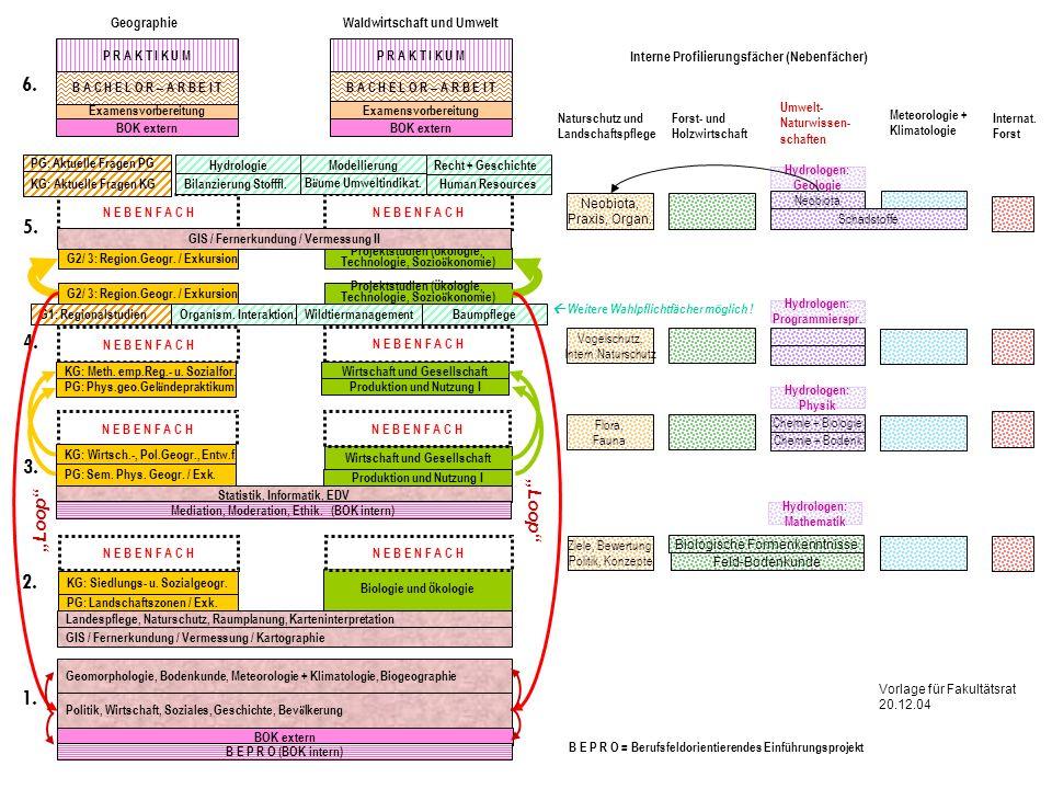 """6. 5. 4. 3. 2. 1. """"Loop """"Loop Geographie Waldwirtschaft und Umwelt"""