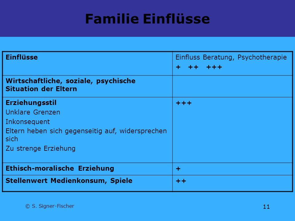 Familie Einflüsse Einflüsse Einfluss Beratung, Psychotherapie + ++ +++