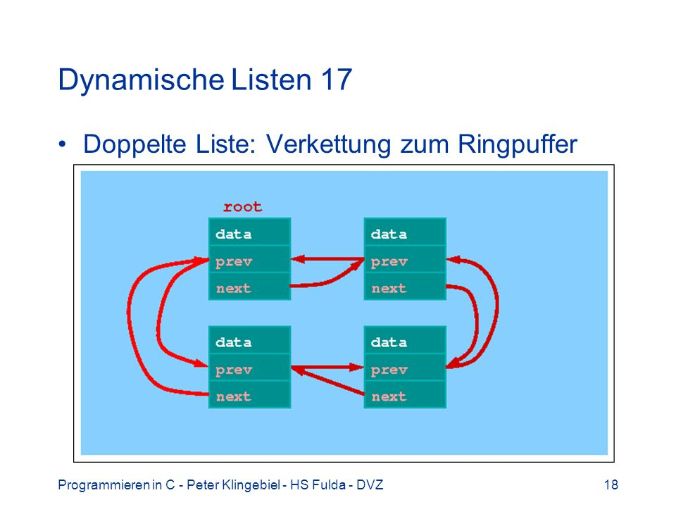 Dynamische Listen 17 Doppelte Liste: Verkettung zum Ringpuffer