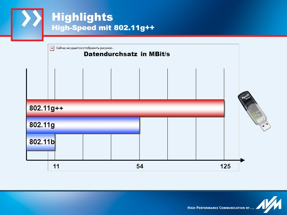 Highlights High-Speed mit 802.11g++