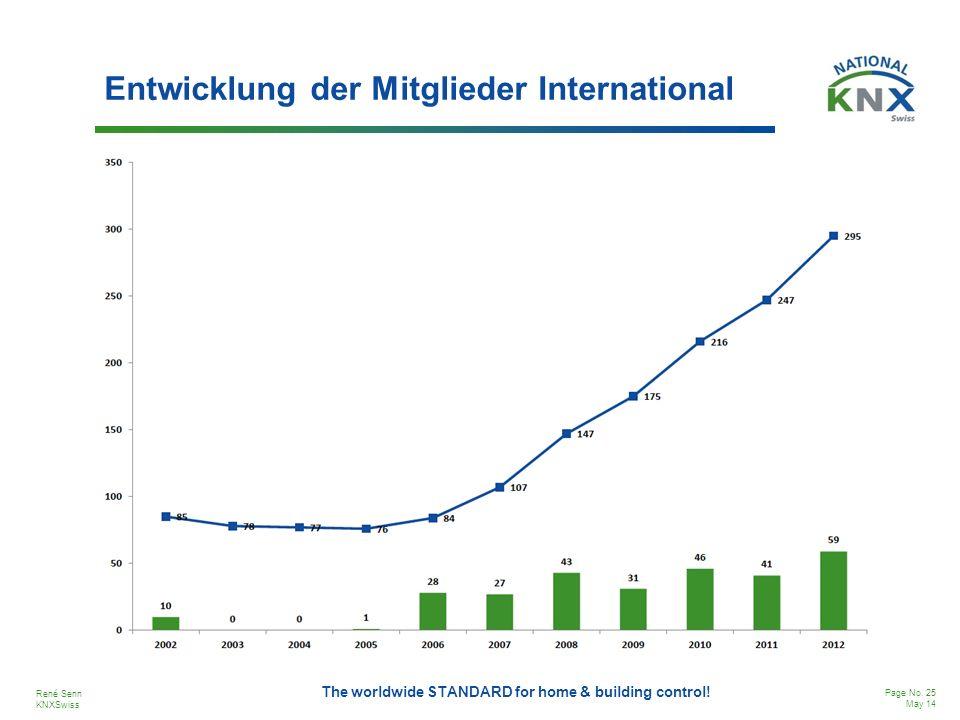 Entwicklung der Mitglieder International