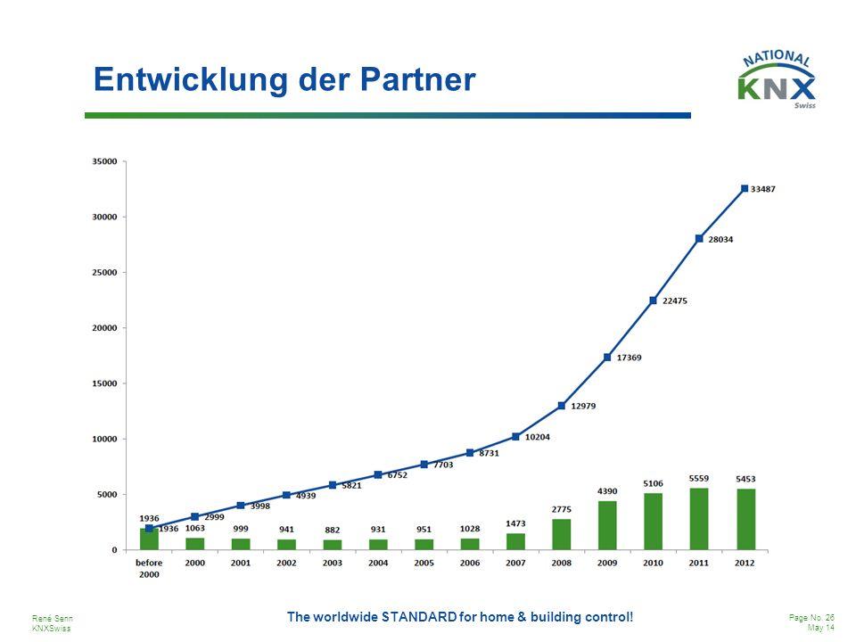 Entwicklung der Partner