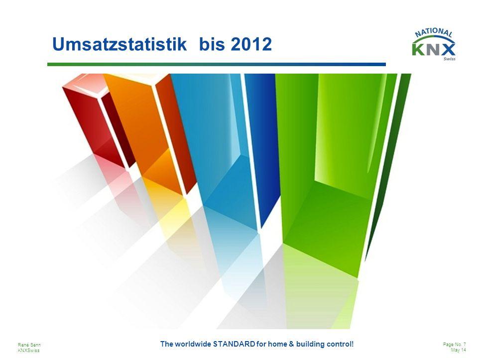 Umsatzstatistik bis 2012
