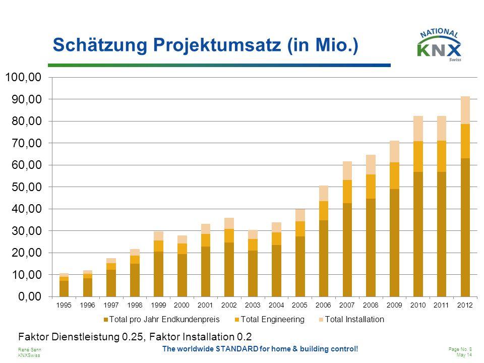 Schätzung Projektumsatz (in Mio.)