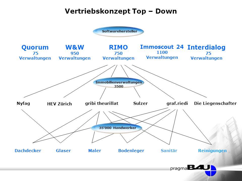 Vertriebskonzept Top – Down Immobilienverwaltungen