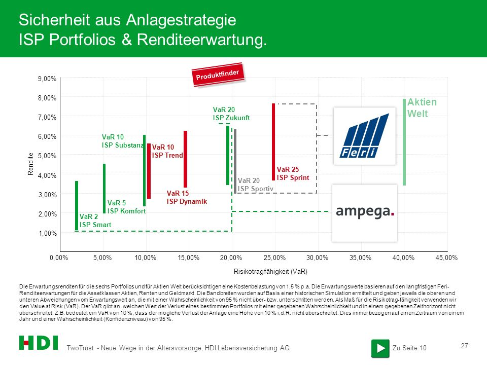 Sicherheit aus Anlagestrategie ISP Portfolios & Renditeerwartung.
