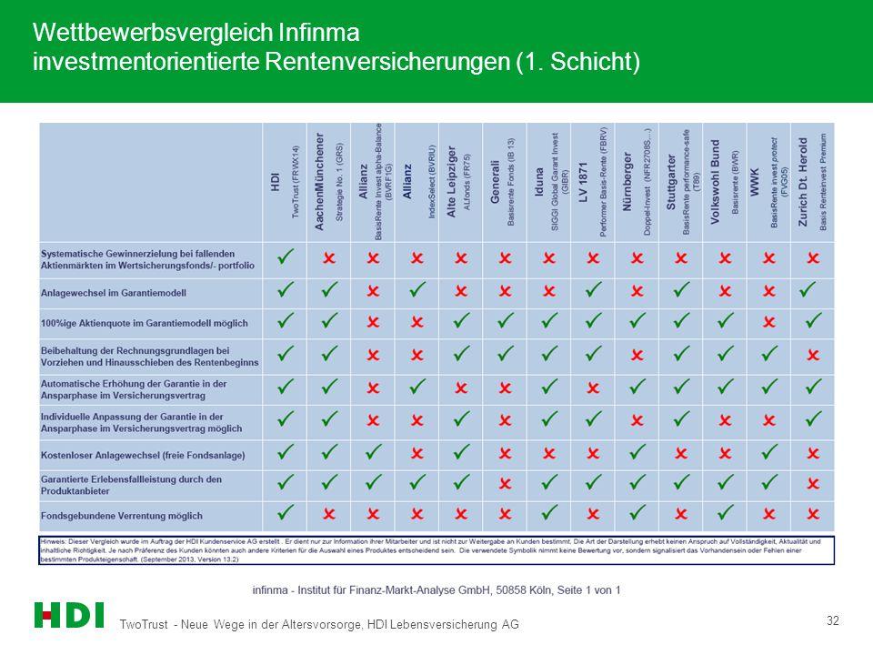 Wettbewerbsvergleich Infinma investmentorientierte Rentenversicherungen (1. Schicht)