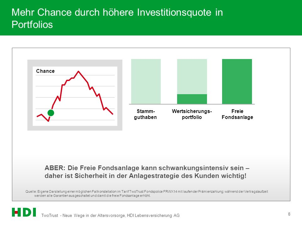 Mehr Chance durch höhere Investitionsquote in Portfolios