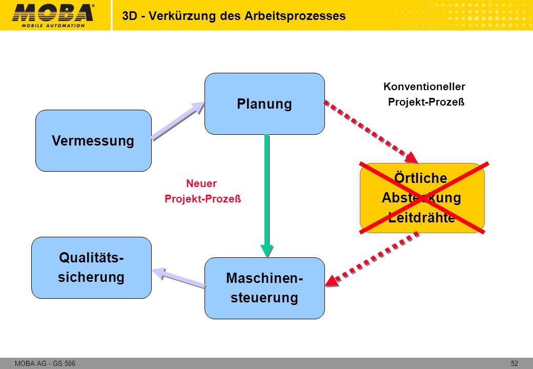 3D - Verkürzung des Arbeitsprozesses