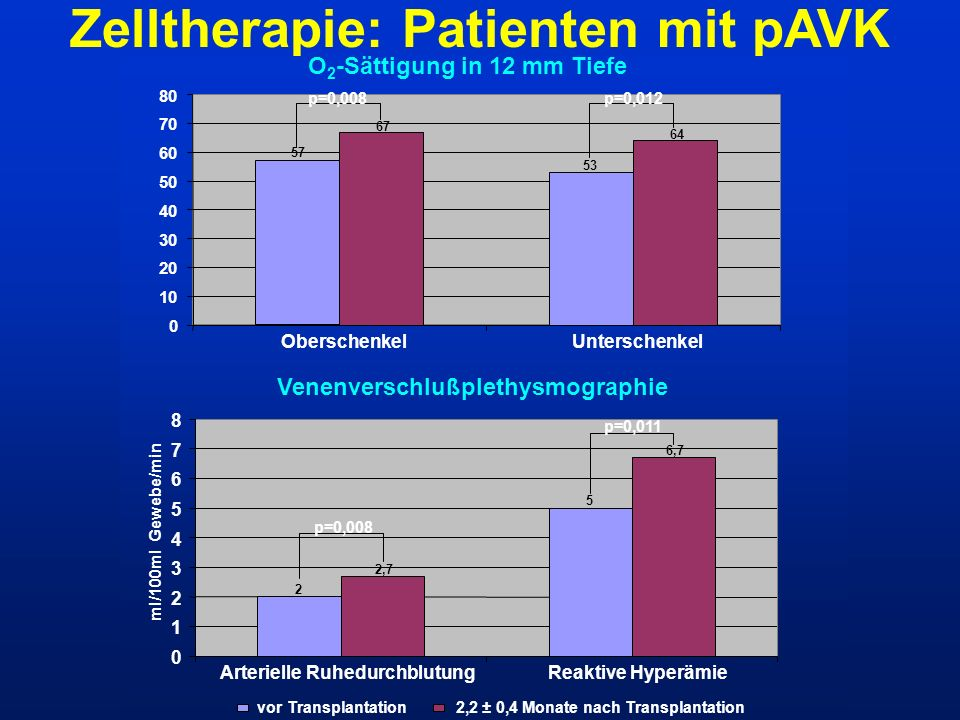 Zelltherapie: Patienten mit pAVK