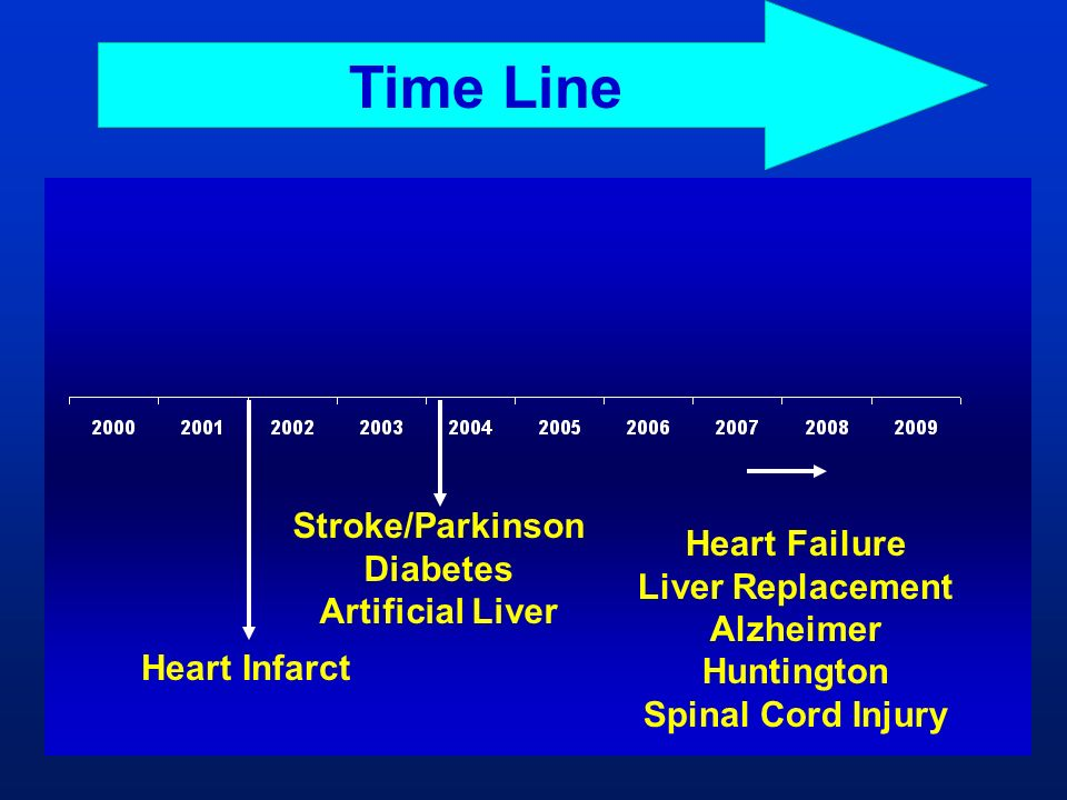 Time Line Stroke/Parkinson Diabetes Heart Failure Liver Replacement