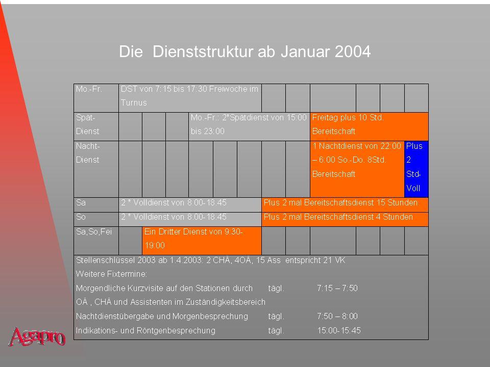 Die Dienststruktur ab Januar 2004