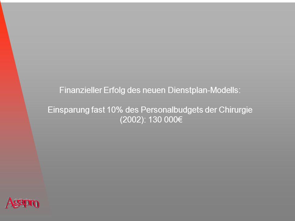 Finanzieller Erfolg des neuen Dienstplan-Modells: Einsparung fast 10% des Personalbudgets der Chirurgie (2002): 130 000€