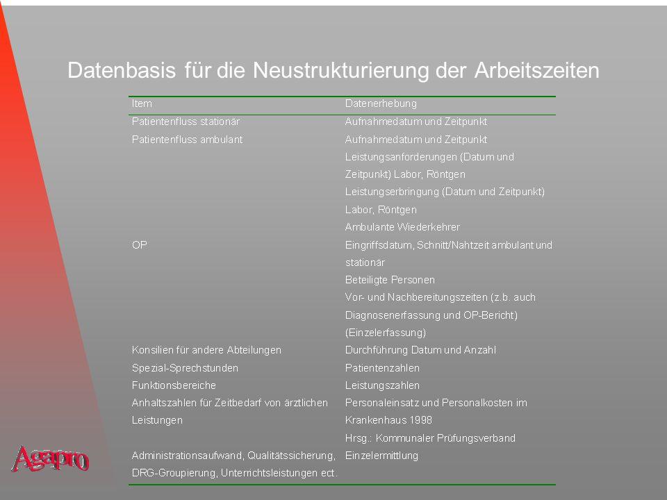 Datenbasis für die Neustrukturierung der Arbeitszeiten