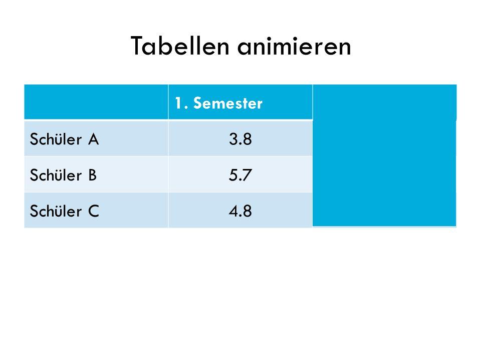 Tabellen animieren 1. Semester 2. Semester Schüler A 3.8 4.2 Schüler B