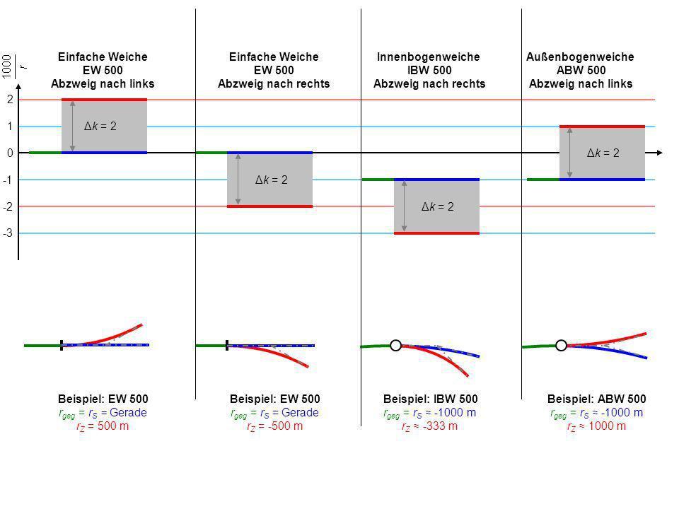 Einfache Weiche EW 500. Abzweig nach links. Einfache Weiche. EW 500. Abzweig nach rechts. Innenbogenweiche.
