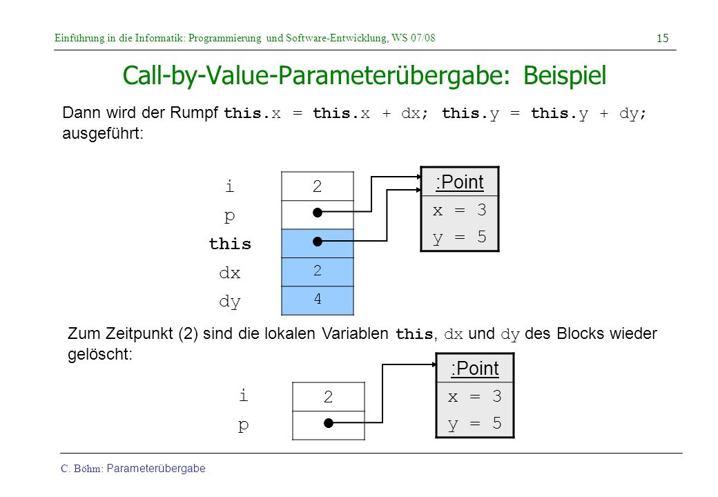 Call-by-Value-Parameterübergabe: Beispiel