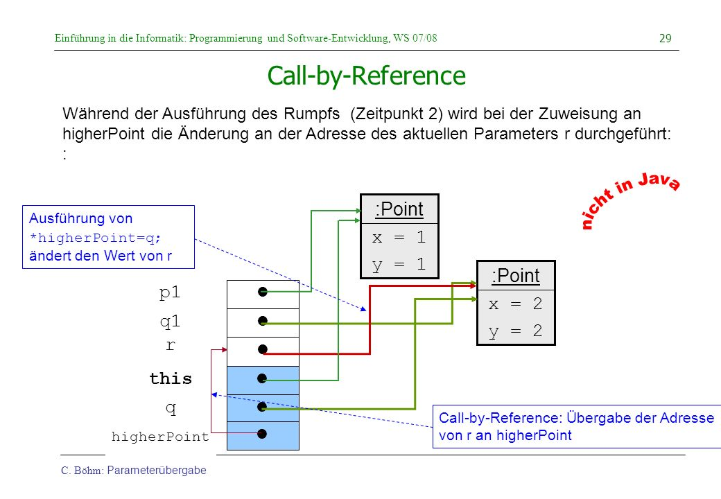 nicht in Java Call-by-Reference :Point x = 1 y = 1 :Point p1 x = 2