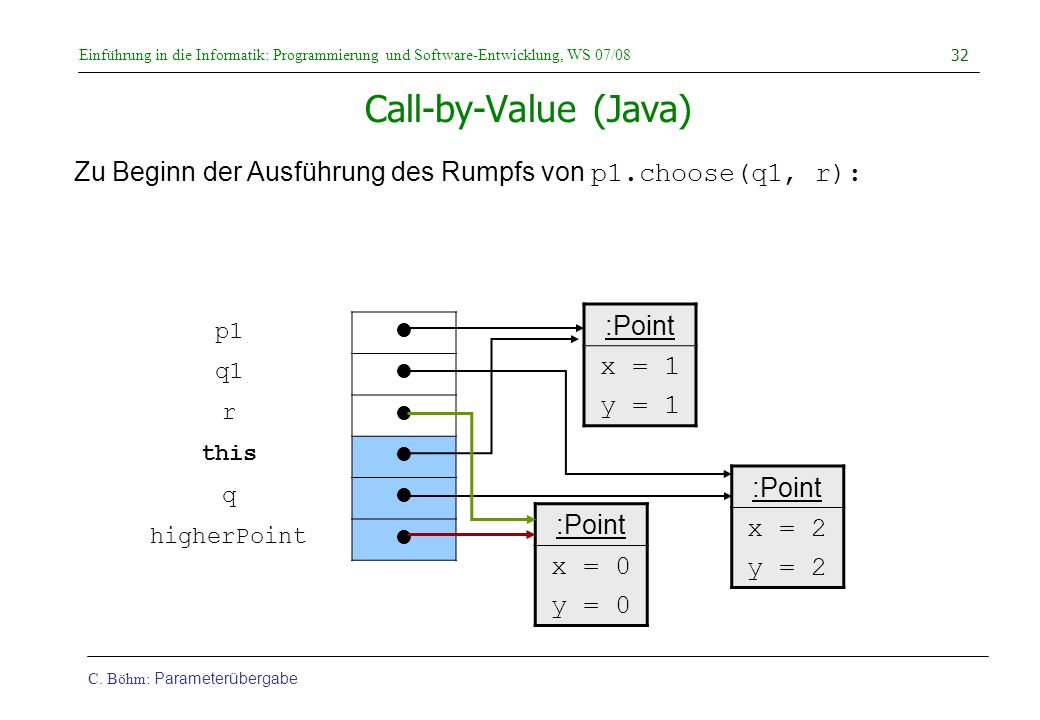 Call-by-Value (Java) :Point