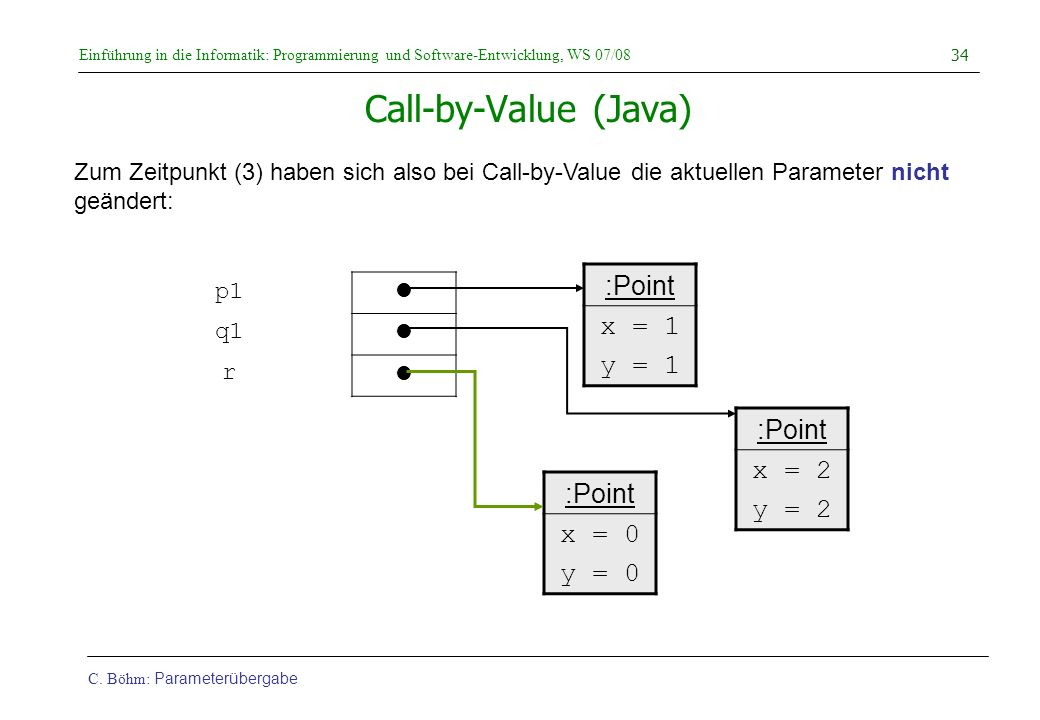 Call-by-Value (Java) :Point x = 1 y = 1 :Point x = 2 :Point y = 2
