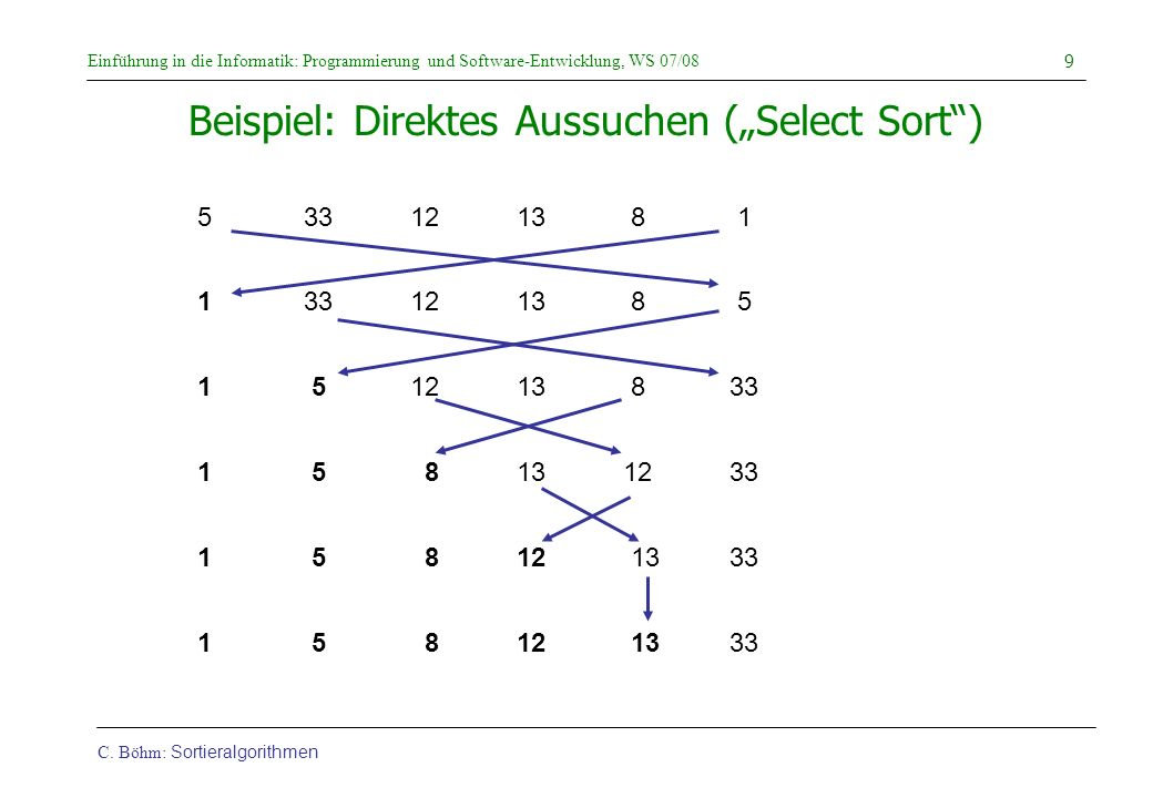 """Beispiel: Direktes Aussuchen (""""Select Sort )"""