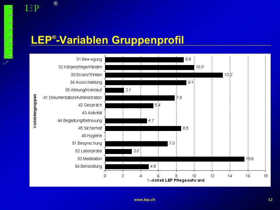 LEP®-Variablen Gruppenprofil