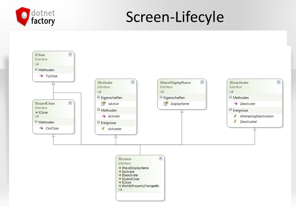 Screen-Lifecyle