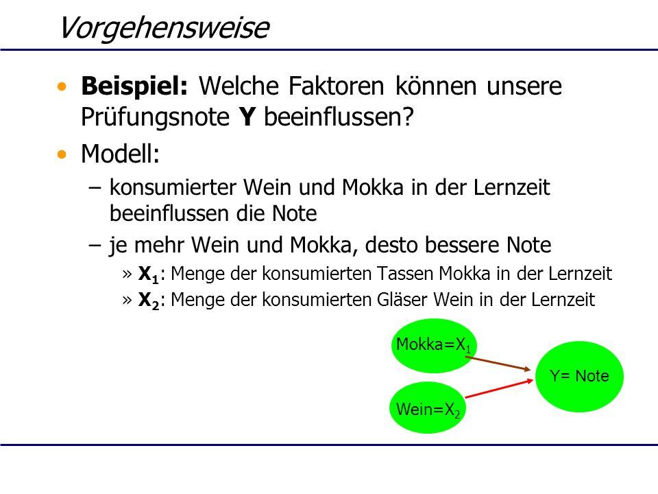 Vorgehensweise Beispiel: Welche Faktoren können unsere Prüfungsnote Y beeinflussen Modell:
