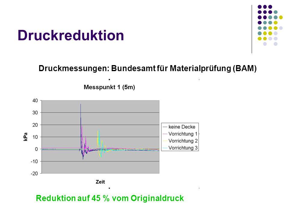 Druckreduktion Druckmessungen: Bundesamt für Materialprüfung (BAM)