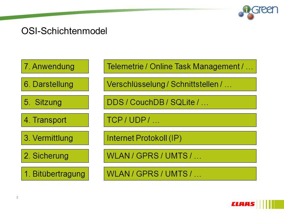 OSI-Schichtenmodel 7. Anwendung