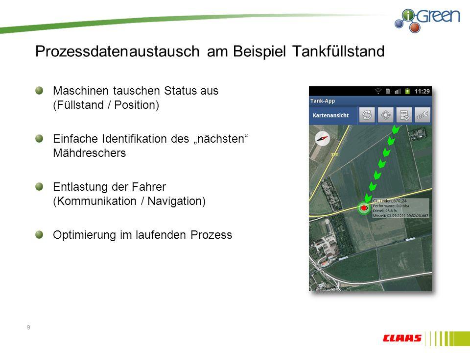 Prozessdatenaustausch am Beispiel Tankfüllstand