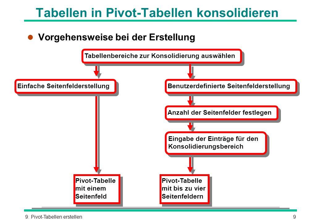 Tabellen in Pivot-Tabellen konsolidieren