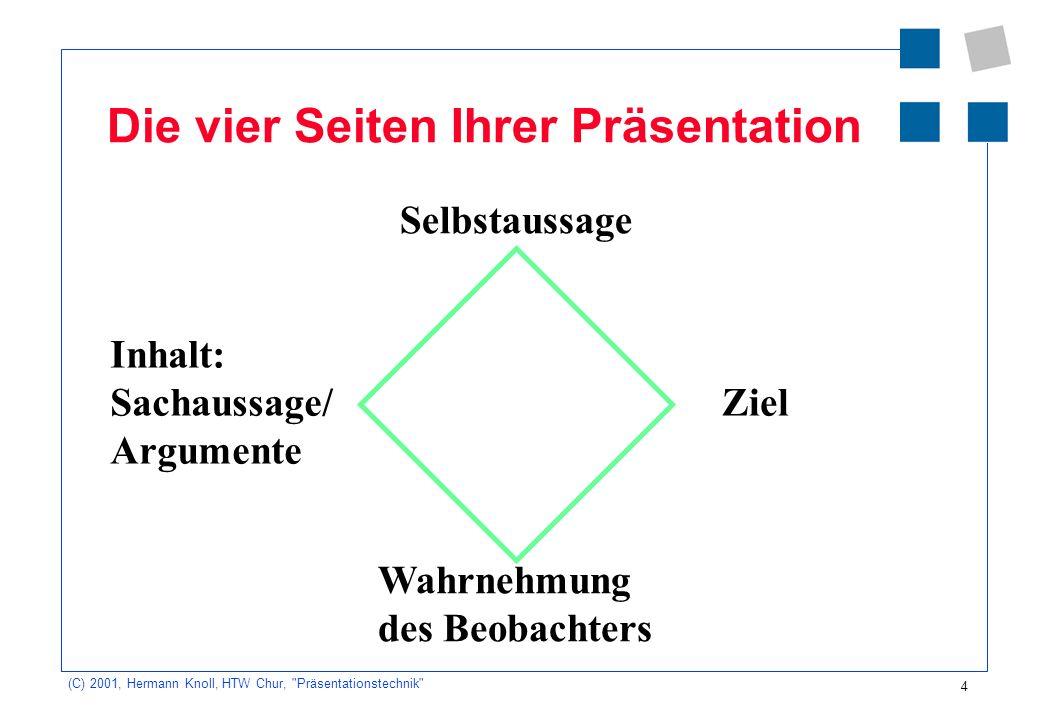 Die vier Seiten Ihrer Präsentation