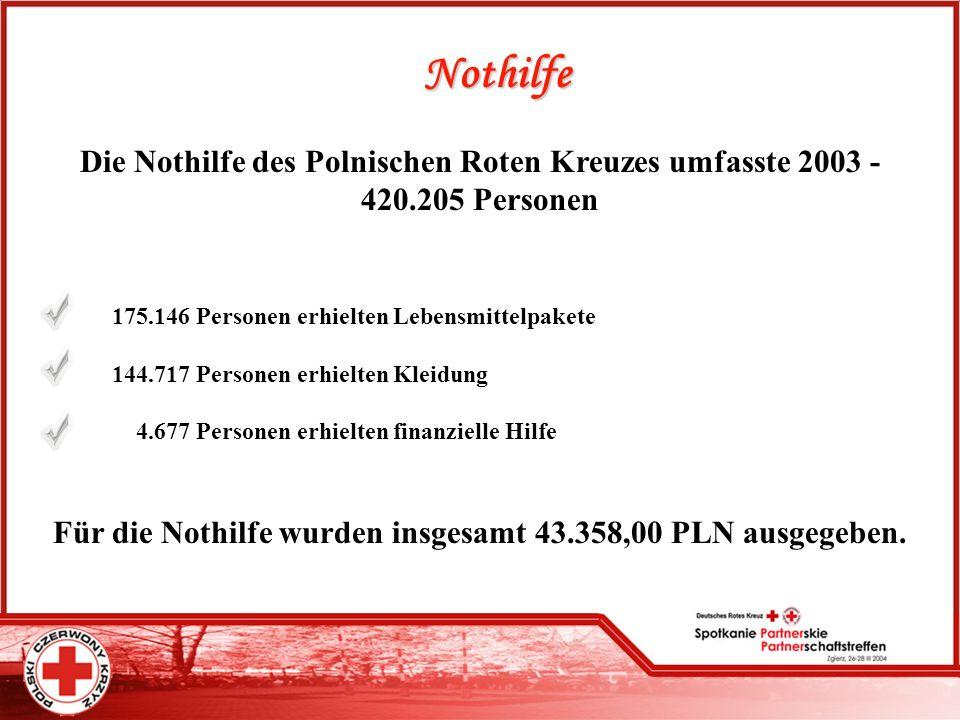 Für die Nothilfe wurden insgesamt 43.358,00 PLN ausgegeben.