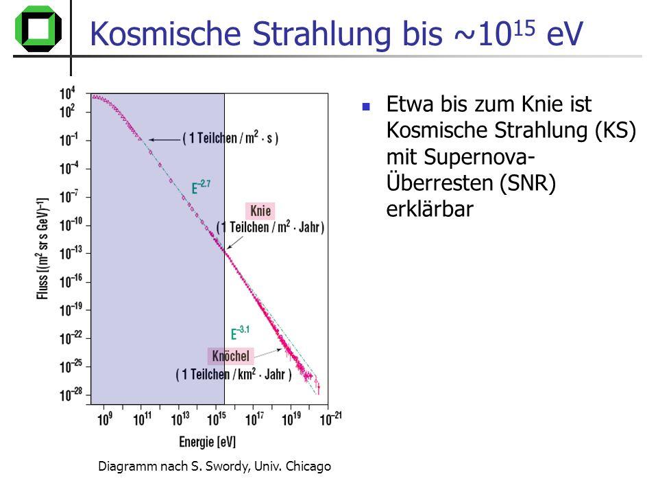 Kosmische Strahlung bis ~1015 eV