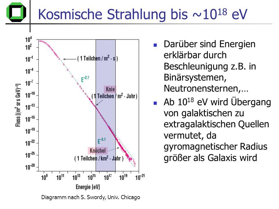 Kosmische Strahlung bis ~1018 eV