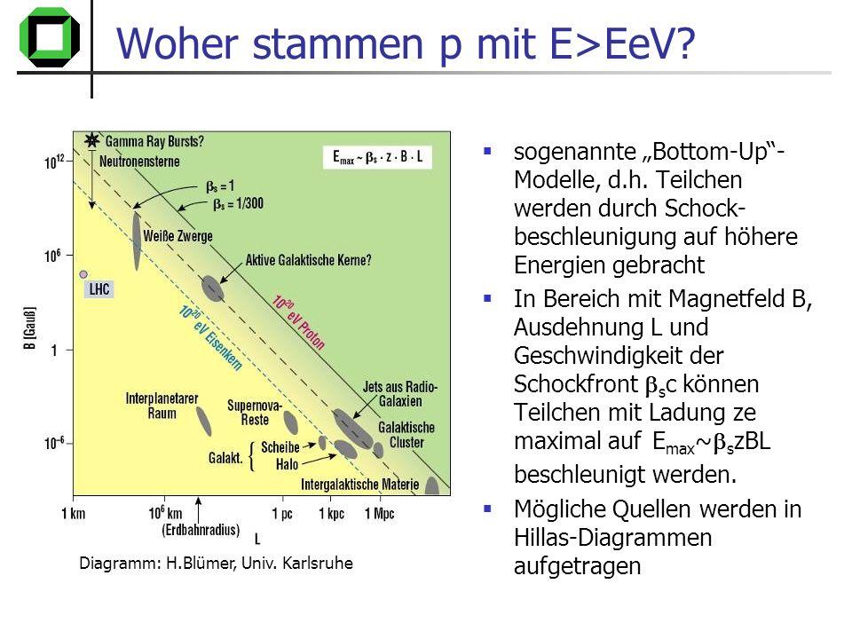 Woher stammen p mit E>EeV