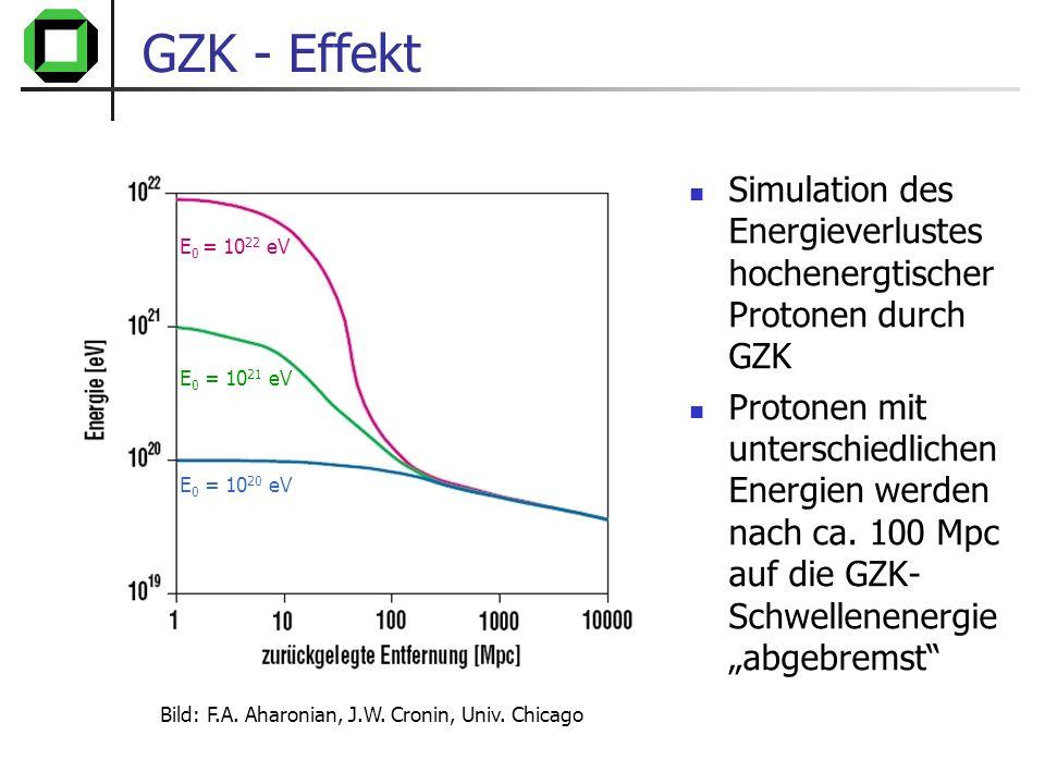 GZK - Effekt Simulation des Energieverlustes hochenergtischer Protonen durch GZK.