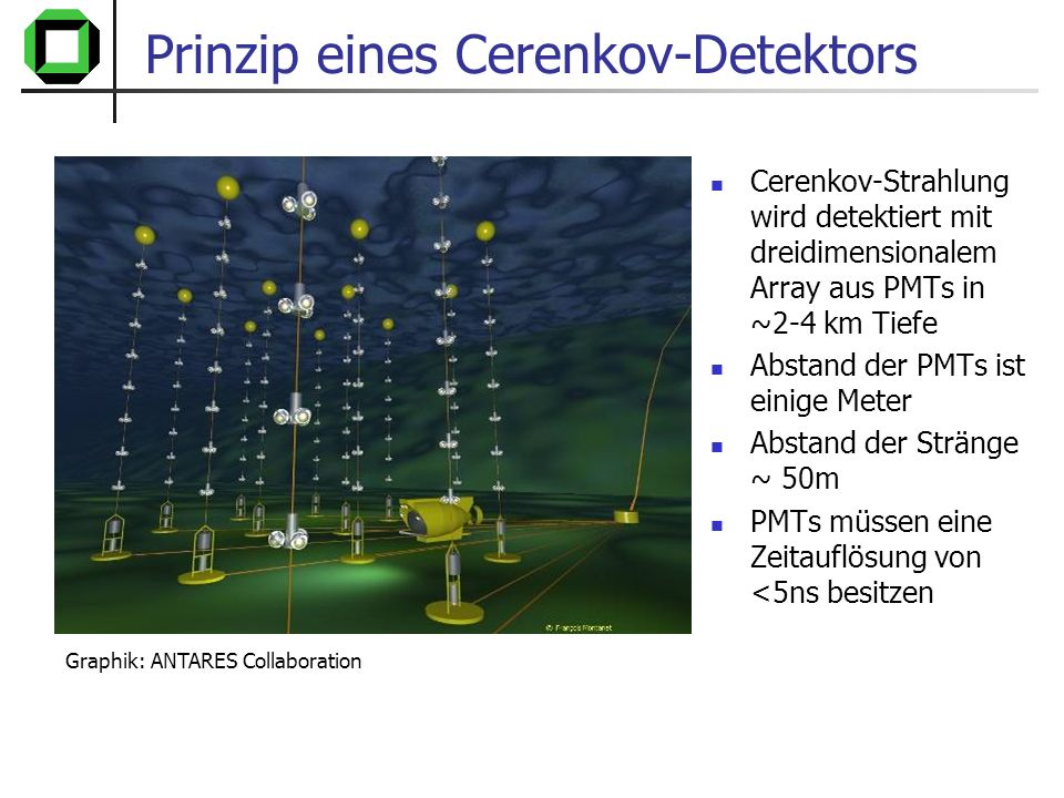 Prinzip eines Cerenkov-Detektors