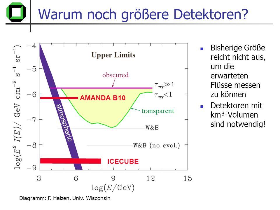 Warum noch größere Detektoren