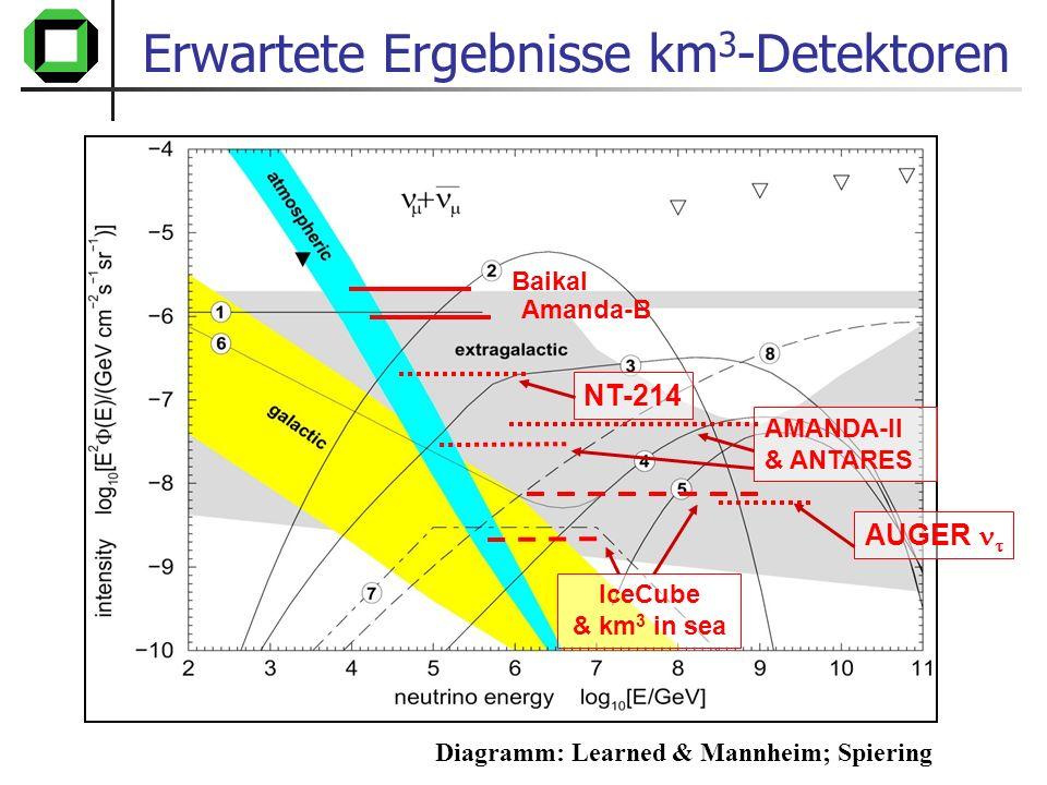 Erwartete Ergebnisse km3-Detektoren