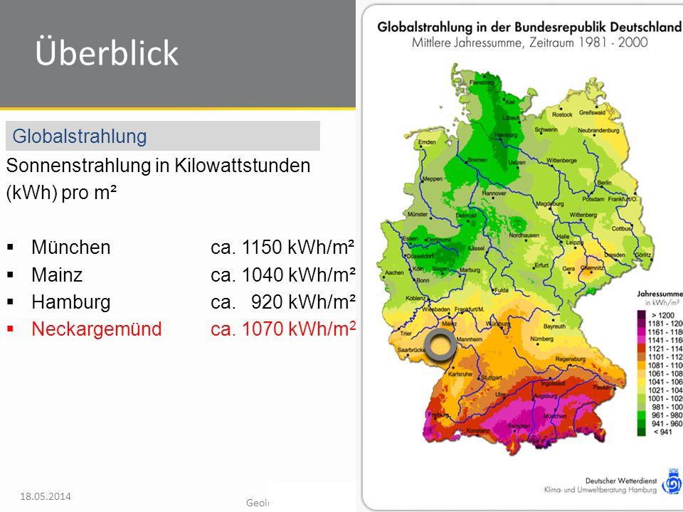Überblick Globalstrahlung Sonnenstrahlung in Kilowattstunden