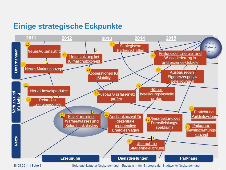 Einige strategische Eckpunkte