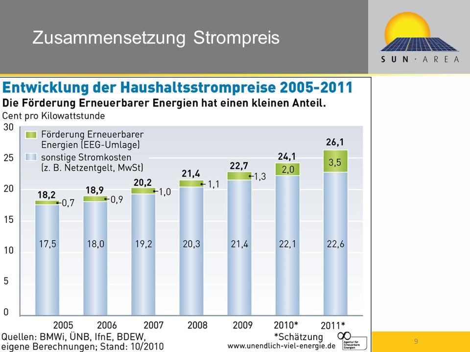 Zusammensetzung Strompreis