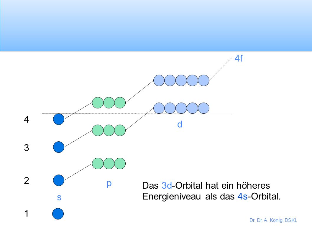 4f 4 d 3 2 p Das 3d-Orbital hat ein höheres Energieniveau als das 4s-Orbital. s 1