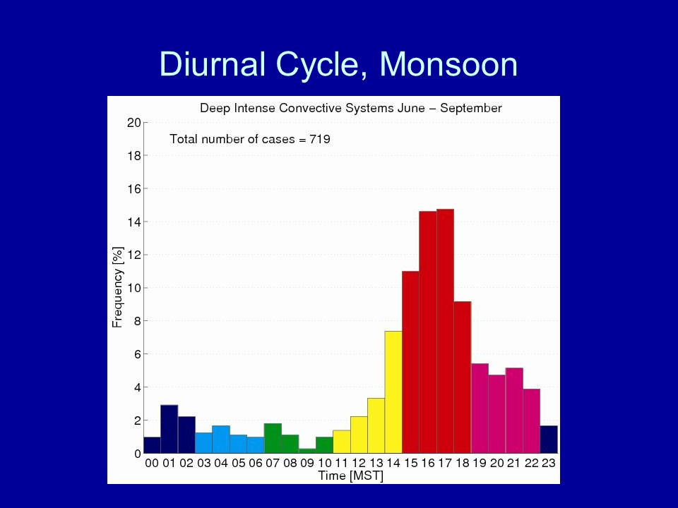 Diurnal Cycle, Monsoon