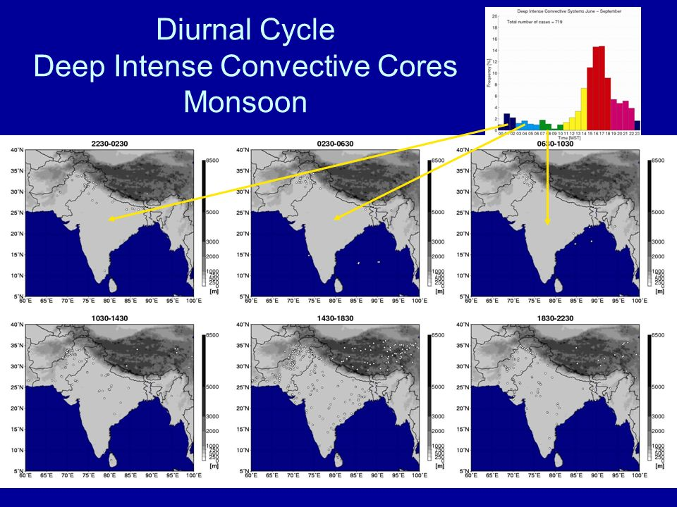 Diurnal Cycle Deep Intense Convective Cores Monsoon