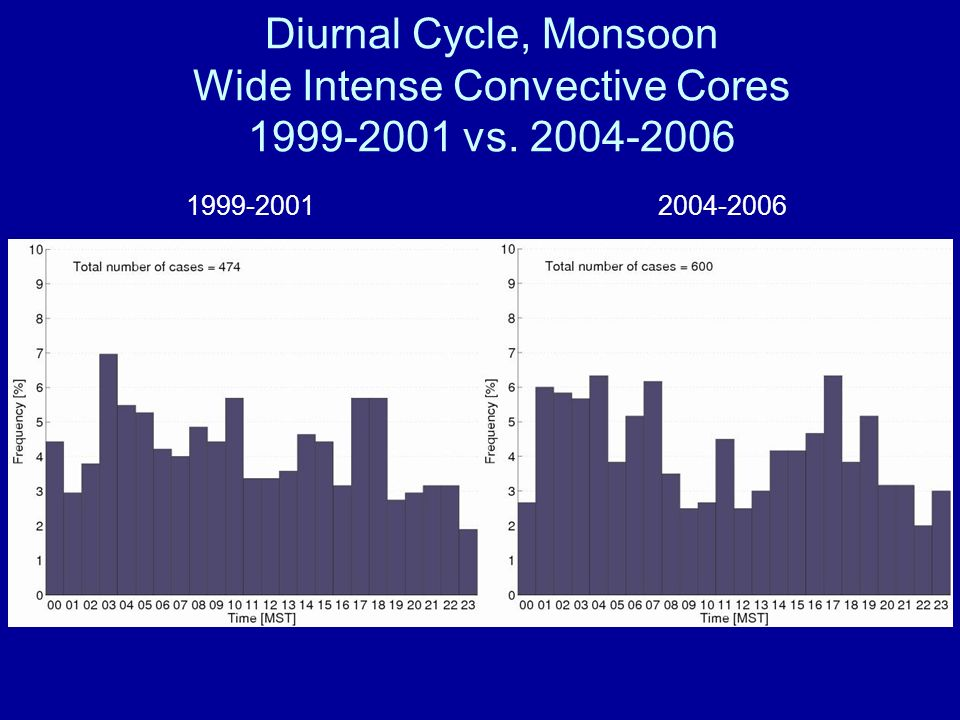 Diurnal Cycle, Monsoon Wide Intense Convective Cores 1999-2001 vs